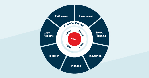 Infographic of the 7 areas of financial planning
