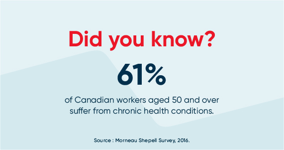 Infographic: 61% of Canadian workers aged 50 and over suffer from chronic health conditions.