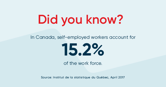Self-employed workers account for 15.2% of the work force
